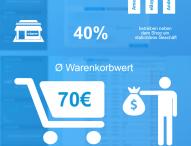Shopware-Umfrage zum Onlinehandel: 80 Prozent der Händler erwarten Wachstum in 2015