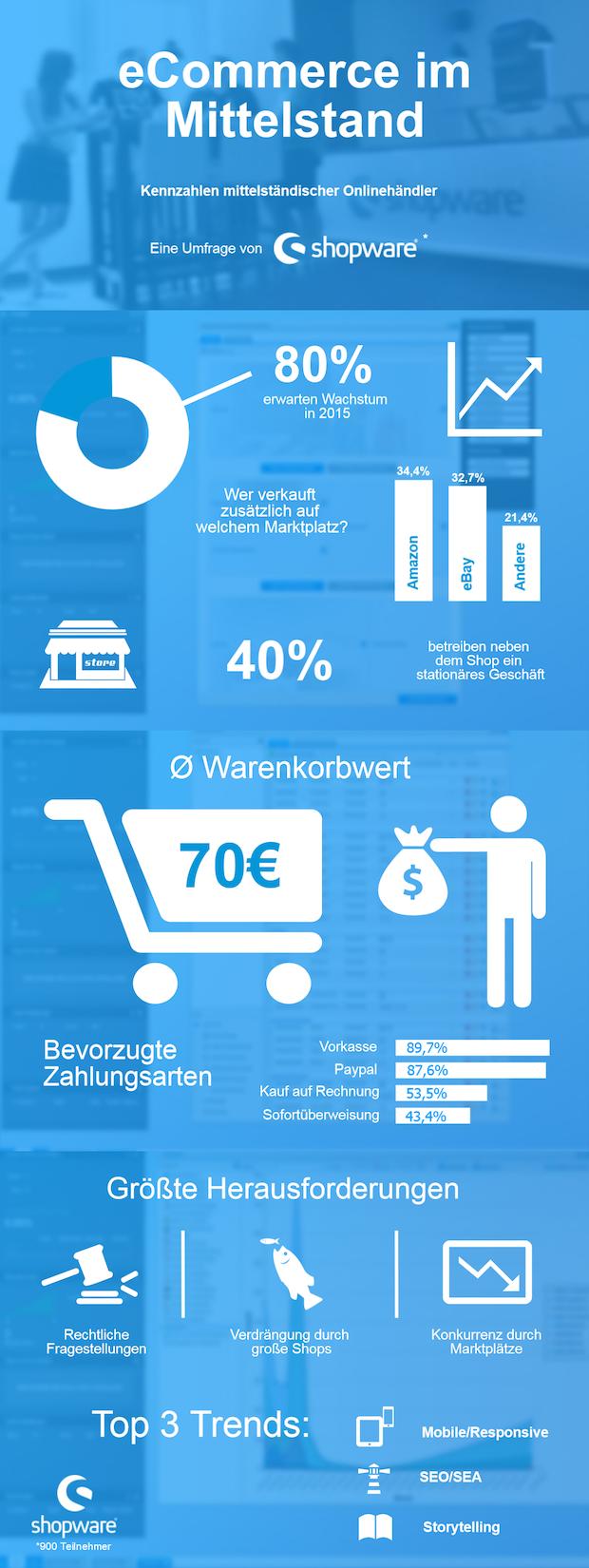 Photo of Shopware-Umfrage zum Onlinehandel: 80 Prozent der Händler erwarten Wachstum in 2015