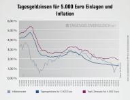 Tagesgeld im Juni 2015: Zinsen sinken, Konten steigen