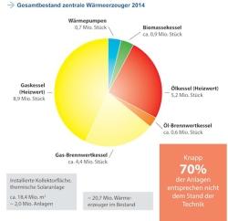 """Quellenangabe: """"obs/BDH - Bundesverband der Deutschen Heizungsindustrie/Leers"""""""