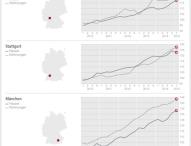 DTI – Süd: Münchner Wohnungsknappheit treibt die Preise weiter in die Höhe