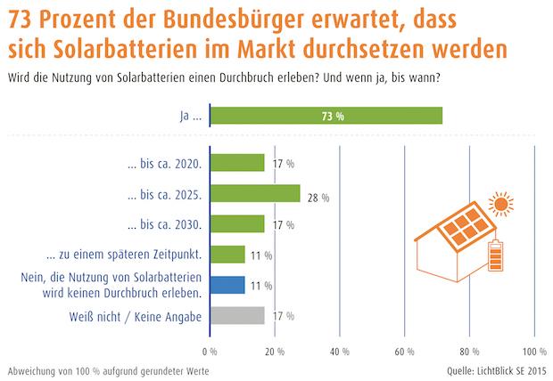 Photo of Über 70 Prozent der Bundesbürger erwartet Durchbruch für Solarbatterien