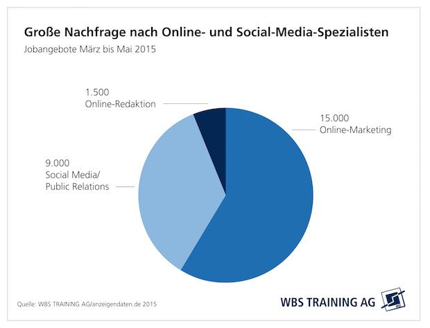 Photo of Online- und Social-Media-Spezialisten Mangelware