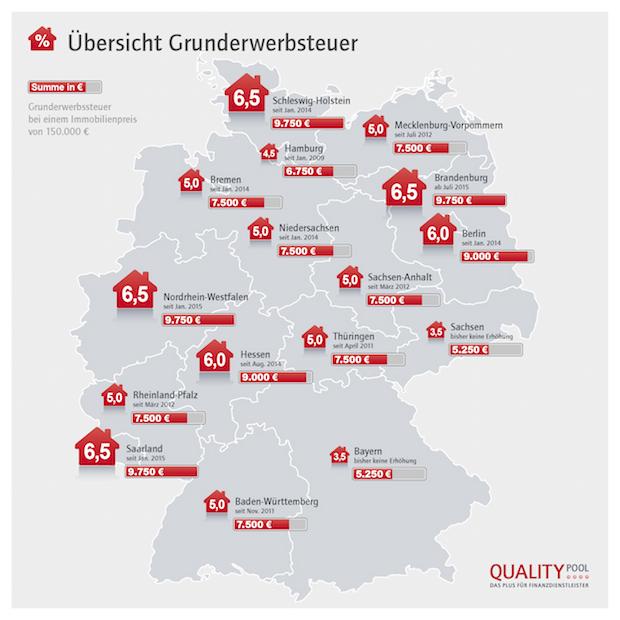 Photo of Brandenburg zieht nach und steigert Grunderwerbsteuer auf Höchstsatz