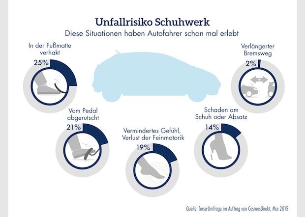 Bild von Fast die Hälfte der Autofahrer sind beim Autofahren mit ungeeignetem Schuhwerk schon einmal in Gefahrensituationen geraten