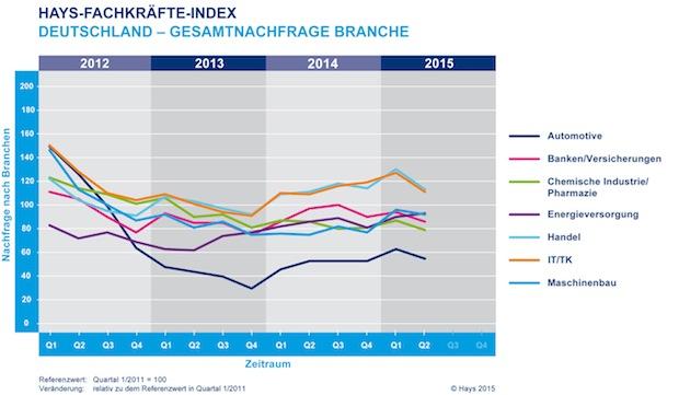 Photo of Hays-Fachkräfte-Index: Nachfrage nach Fachkräften sinkt deutlich