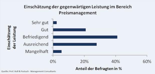 Quelle: Prof. Roll & Pastuch - Management Consultants