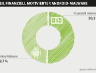 Über 50 Prozent der Android-Schaddateien zielen auf Finanzgeschäfte ab