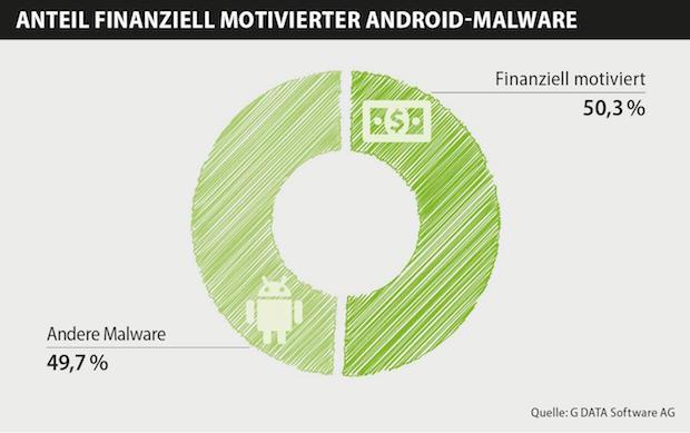 Photo of Über 50 Prozent der Android-Schaddateien zielen auf Finanzgeschäfte ab