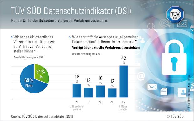 Photo of TÜV SÜD DSI: Verfahrensverzeichnis oft nicht vorhanden