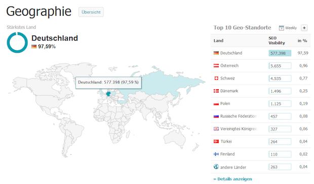 Bild von Searchmetrics revolutioniert die Branche: