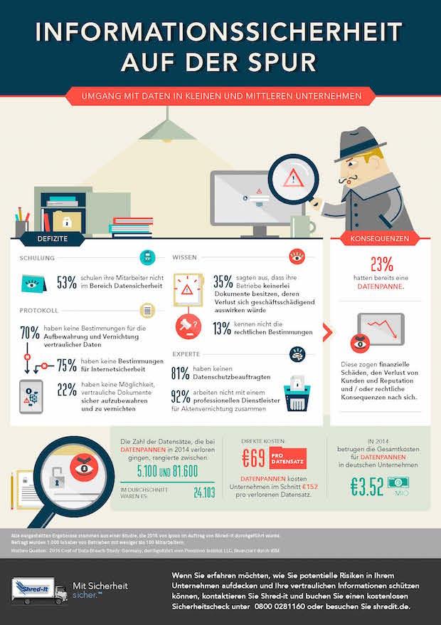 Bild von Aktuelle Studie offenbart Defizite beim Datenschutz in Unternehmen