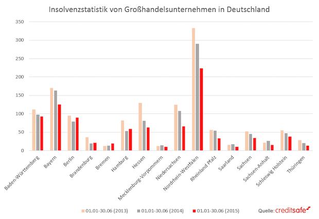 Bild von Die höchste Insolvenz- und Neugründungsquote in NRW
