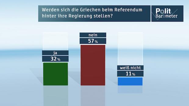 Photo of ZDF-Politbarometer Juli I 2015