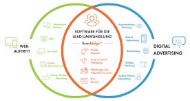 ReachLocal Deutschland startet neues digitales Marketing-System