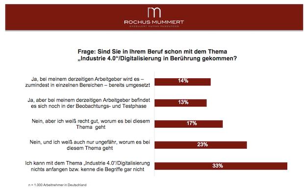 Photo of Umfrage: Gut jeder zweite Arbeitnehmer tappt noch im Dunkeln