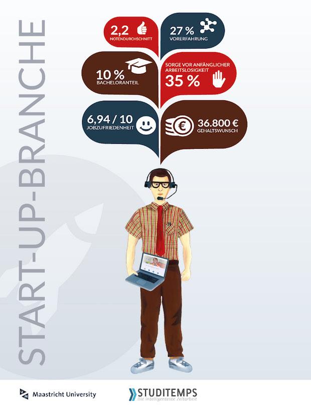 Bild von Gehalt niedrig, Risiko hoch – Attraktivität auch