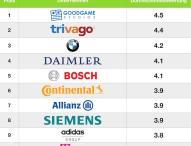 Deutschlands Top 15 Arbeitgeber mit der besten Work-Life-Balance