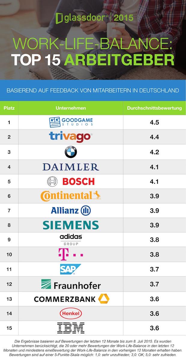 Bild von Deutschlands Top 15 Arbeitgeber mit der besten Work-Life-Balance