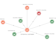 Intelligentes Netzwerktool verbessert Risikomanagement