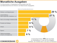 Monatliche Ausgaben der Deutschen:
