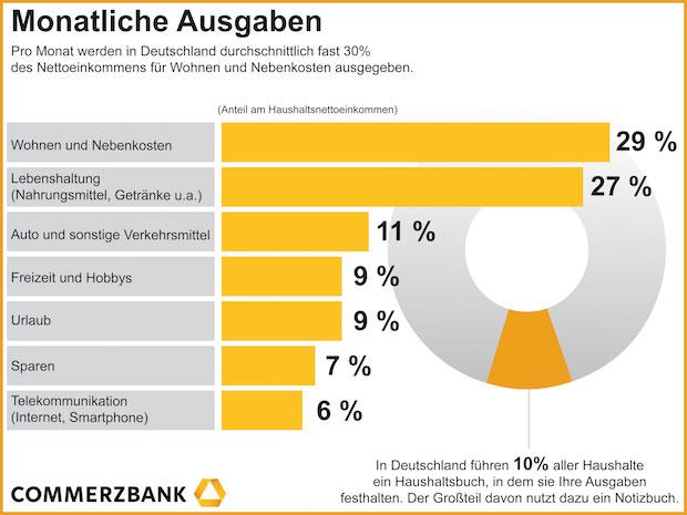 Bild von Monatliche Ausgaben der Deutschen: