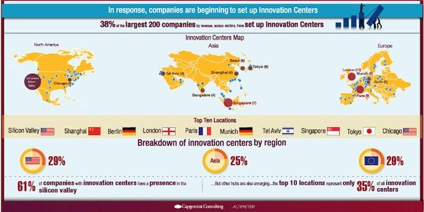 Photo of Studie: Große Unternehmen tun sich mit Innovationen schwer