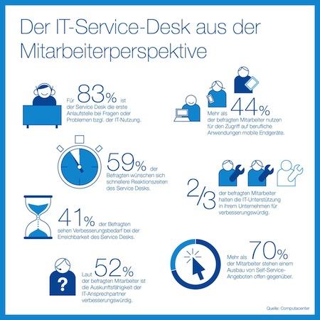 Bild von Analysten fordern Paradigmenwechsel für den IT Service Desk