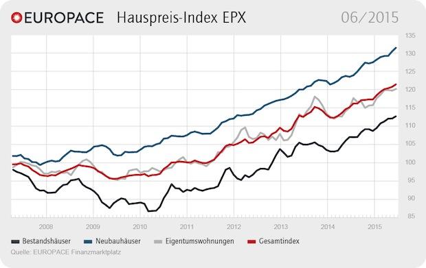 Photo of EUROPACE Hauspreis-Index EPX: Alle Preise ziehen leicht an