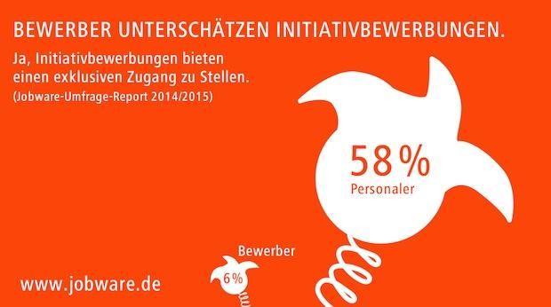 Photo of Jobware-Umfrage-Report: Viele vertane Chancen bei der Jobsuche