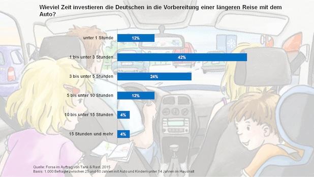 Photo of FORSA: Mehrheit der Deutschen bereitet sich gut auf lange Autofahrten in den Familienurlaub vor