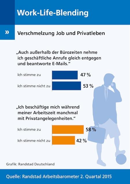 Photo of Grenzen verschmelzen: Arbeitnehmer zwischen Job und Privatleben