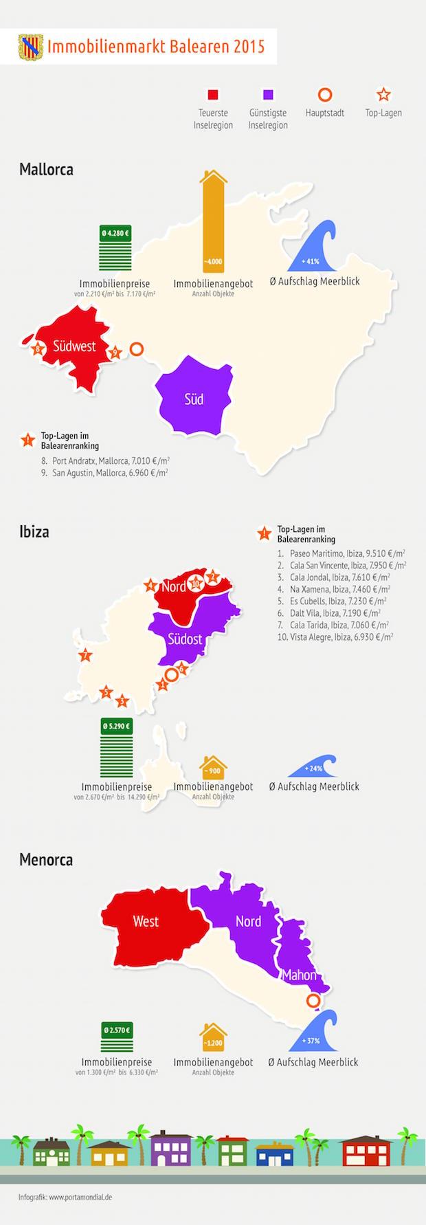 Photo of Wissenschaftler empfehlen Mallorca für Kapitalanleger
