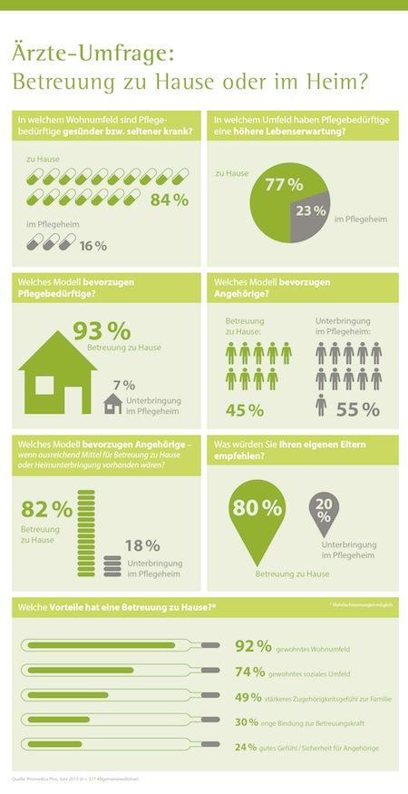 Photo of Umfrage: Ärzte würden eigenen Eltern häusliche Betreuung empfehlen – Vorteile für Gesundheit und Lebenserwartung