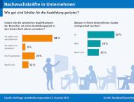 Umfrage zur Qualifikation von Nachwuchskräften
