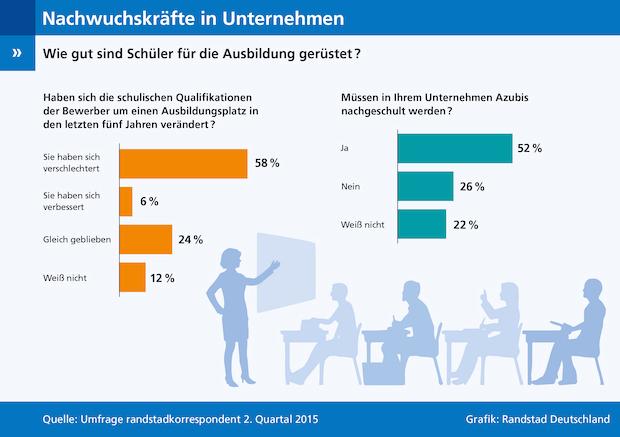 Photo of Umfrage zur Qualifikation von Nachwuchskräften