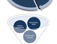 Die 360-Grad-Analyse unterstützt Regionalbanken