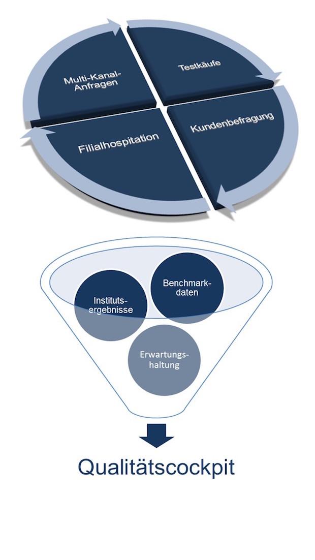Photo of Die 360-Grad-Analyse unterstützt Regionalbanken