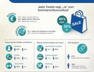 Sommerschlussverkauf 2015: Männer prüfen SSV-Angebote – Frauen kaufen oft ohne Preisvergleich