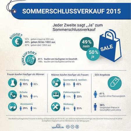 Bild von Sommerschlussverkauf 2015: Männer prüfen SSV-Angebote – Frauen kaufen oft ohne Preisvergleich