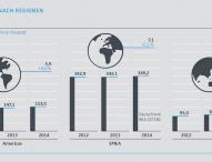Sennheiser schließt Geschäftsjahr 2014 mit Rekordumsatz ab