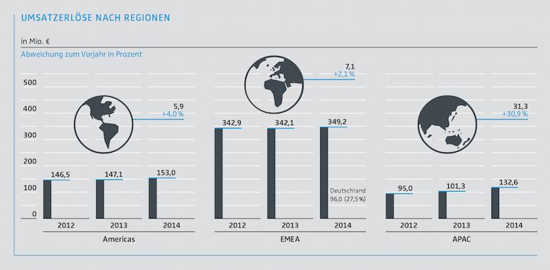 Photo of Sennheiser schließt Geschäftsjahr 2014 mit Rekordumsatz ab