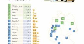 Benzinpreise im Juli auf Jahresrekordhoch