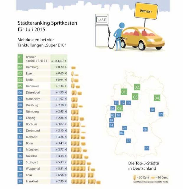 Photo of Benzinpreise im Juli auf Jahresrekordhoch