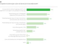 Banken fokussieren auf mobile Dienste