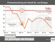Heizöl deutlich günstiger als Erdgas