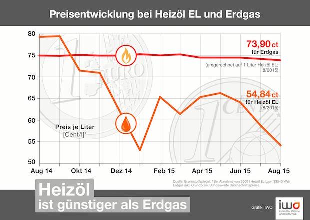 Photo of Heizöl deutlich günstiger als Erdgas