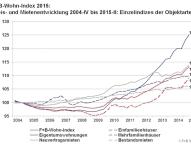 Ungebremster Immobilienboom: Wohnraum in Deutschland wird immer teurer