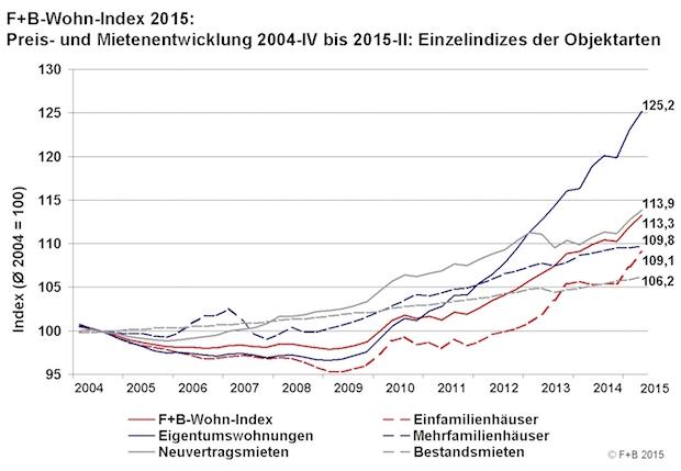 Photo of Ungebremster Immobilienboom: Wohnraum in Deutschland wird immer teurer