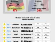 Infografik: Wie verschuldet ist Deutschland?